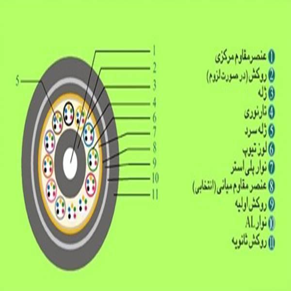 کابل نوری ژله فیلد کانالی
