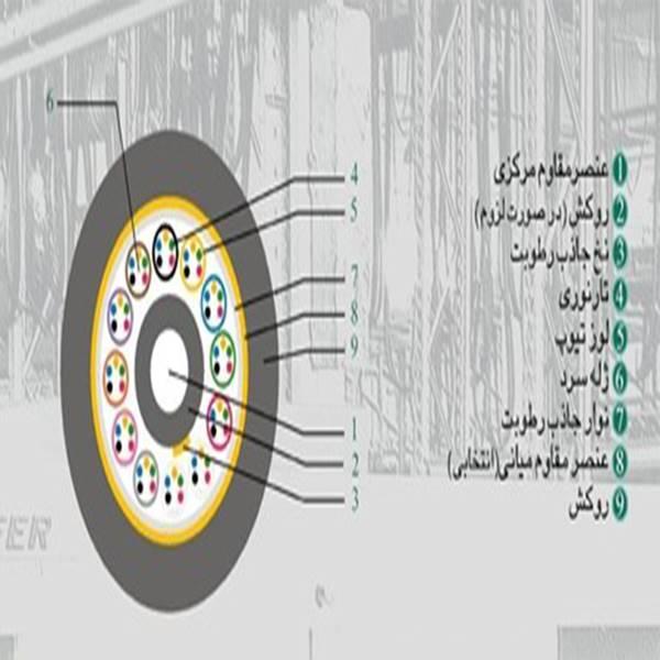 کابل نوری خشک کانالی