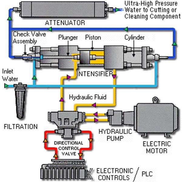 مدار هیدرولیک و پنوماتیک