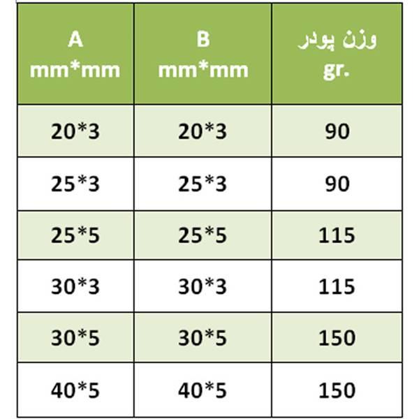 جدول تعیین میزان پودر جوش سیم تسمه به تسمه